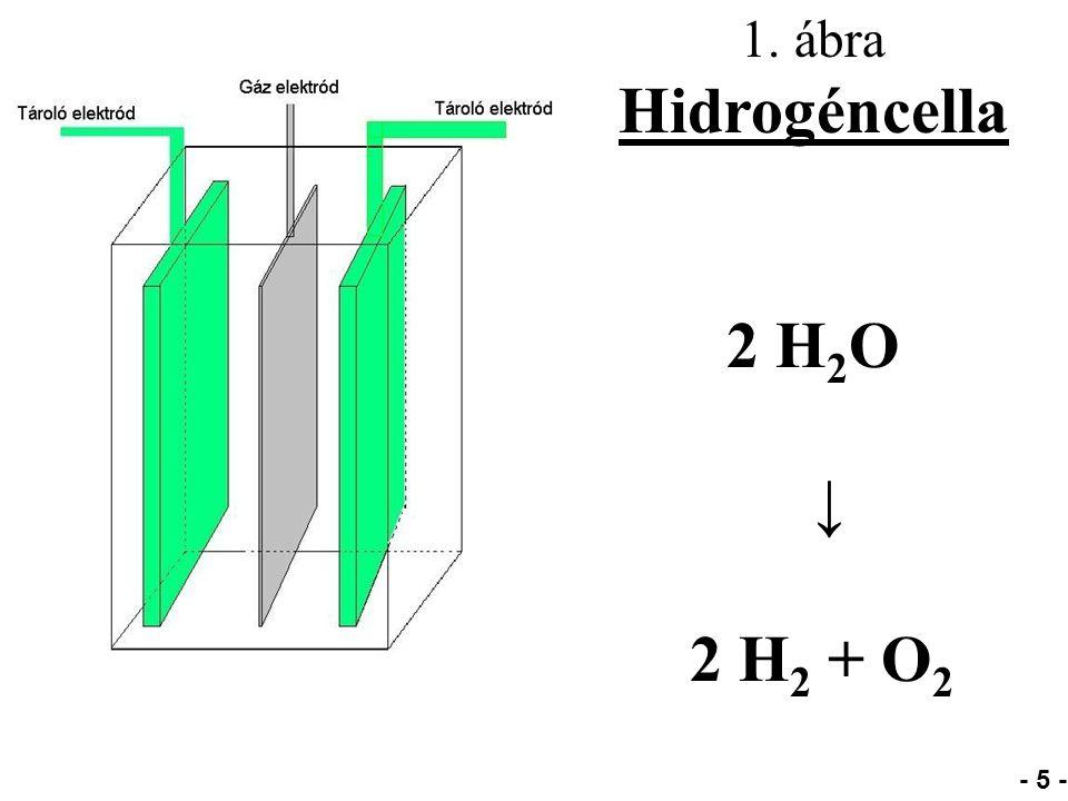 1. ábra Hidrogéncella 2 H 2 O ↓ 2 H 2 + O 2 - 5 -