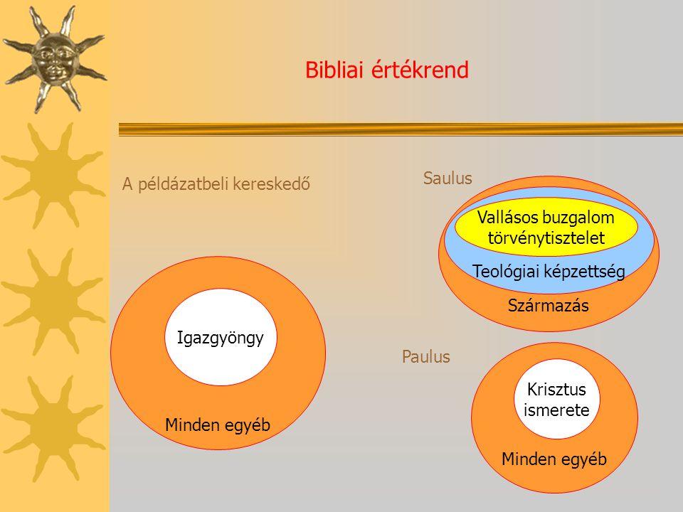 Bibliai értékrend A példázatbeli kereskedő Minden egyéb Igazgyöngy Saulus Származás Teológiai képzettség Vallásos buzgalom törvénytisztelet Paulus Min