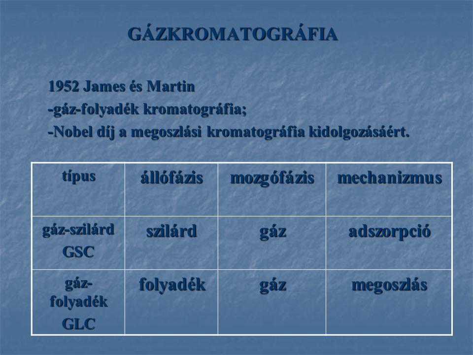 1952 James és Martin -gáz-folyadék kromatográfia; -Nobel díj a megoszlási kromatográfia kidolgozásáért. GÁZKROMATOGRÁFIA típusállófázismozgófázismecha