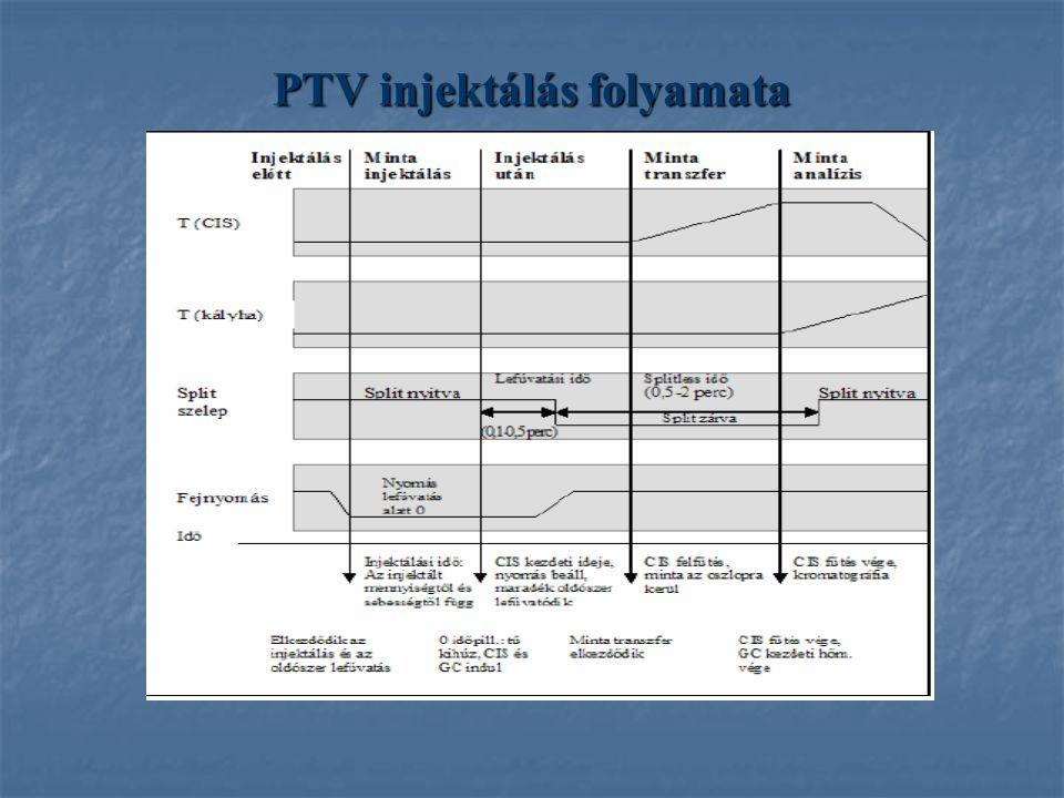 PTV injektálás folyamata