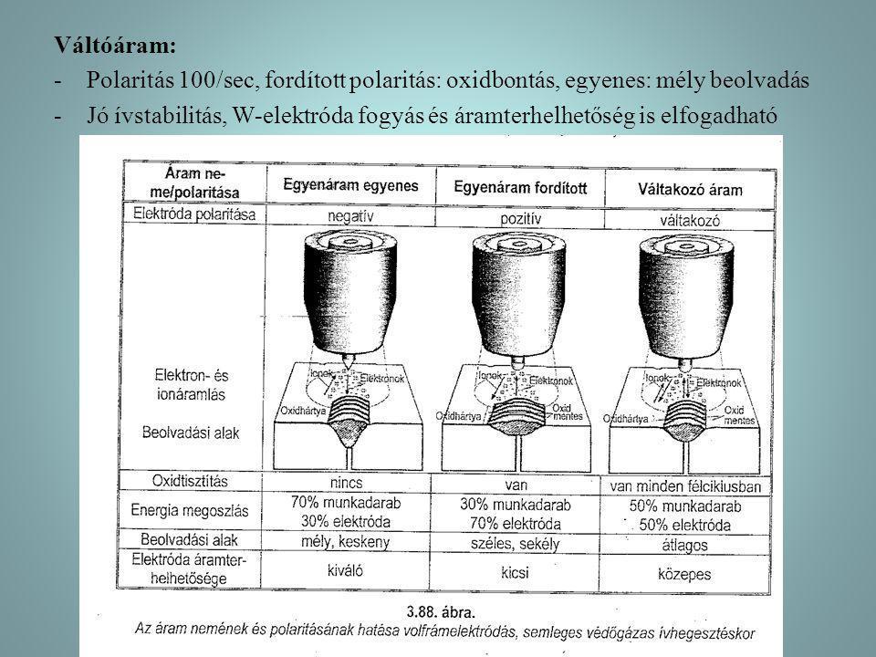 Váltóáram: -Polaritás 100/sec, fordított polaritás: oxidbontás, egyenes: mély beolvadás -Jó ívstabilitás, W-elektróda fogyás és áramterhelhetőség is e