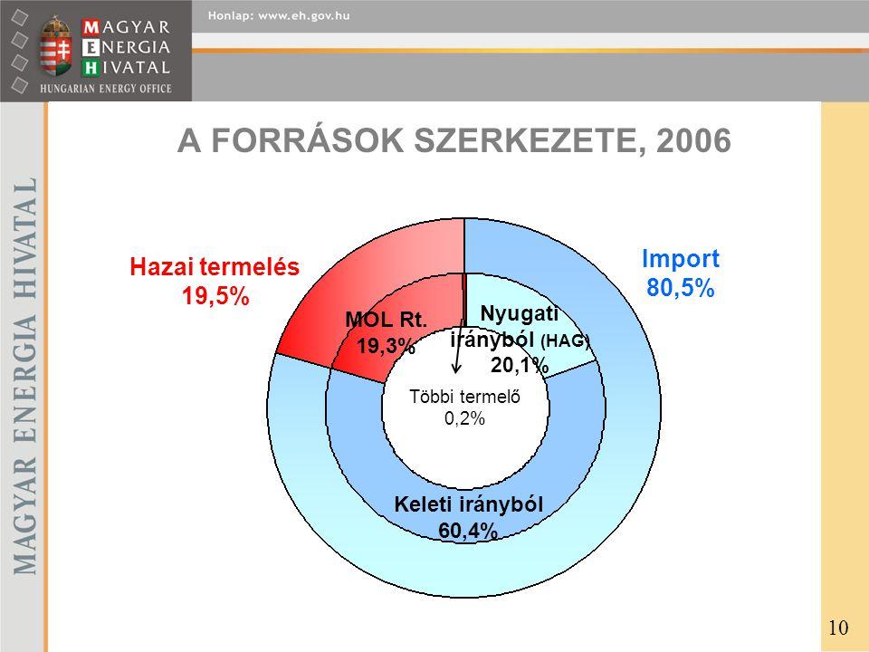 A FORRÁSOK SZERKEZETE, 2006 Nyugati irányból (HAG) 20,1% Keleti irányból 60,4% MOL Rt. 19,3% Import 80,5% Hazai termelés 19,5% Többi termelő 0,2% 10