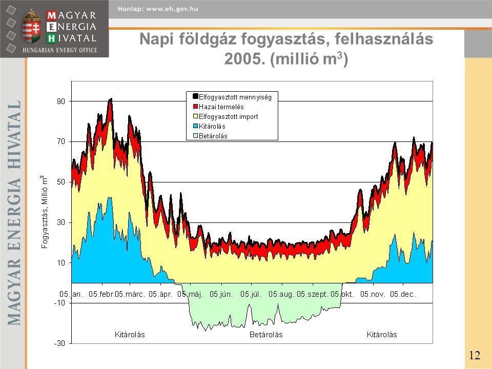 Napi földgáz fogyasztás, felhasználás 2005. (millió m 3 ) 12