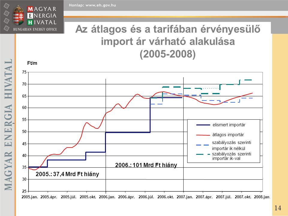 Az átlagos és a tarifában érvényesülő import ár várható alakulása (2005-2008) 14 25 30 35 40 45 50 55 60 65 70 75 2005.jan.2005.ápr.2005.júl.2005.okt.