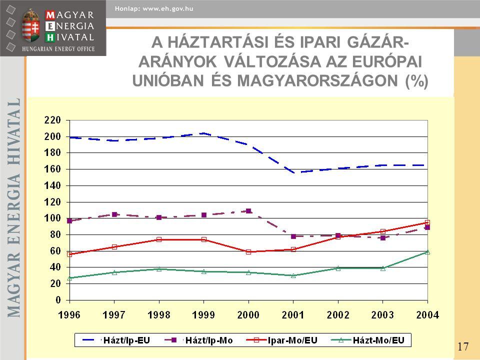A HÁZTARTÁSI ÉS IPARI GÁZÁR- ARÁNYOK VÁLTOZÁSA AZ EURÓPAI UNIÓBAN ÉS MAGYARORSZÁGON (%) 17