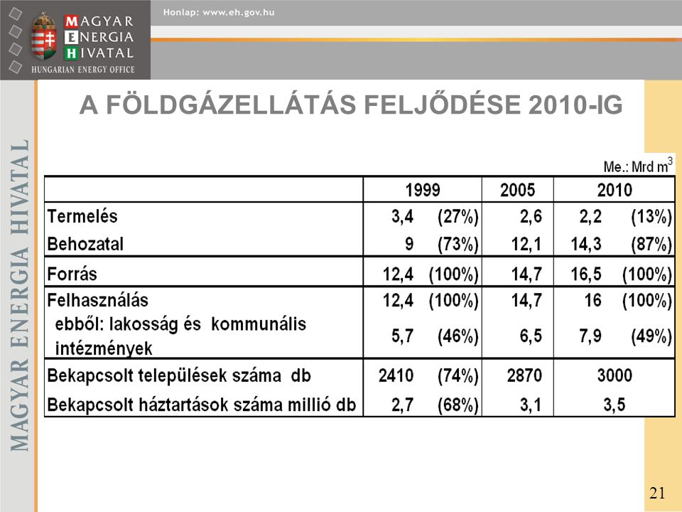 A FÖLDGÁZELLÁTÁS FELJŐDÉSE 2010-IG 21