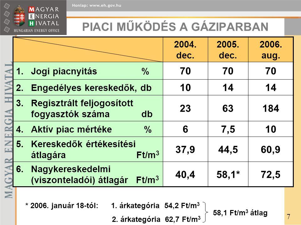 PIACI MŰKÖDÉS A GÁZIPARBAN 2004. dec. 2005. dec. 2006. aug. 1.Jogi piacnyitás % 70 2.Engedélyes kereskedők, db 1014 3.Regisztrált feljogosított fogyas