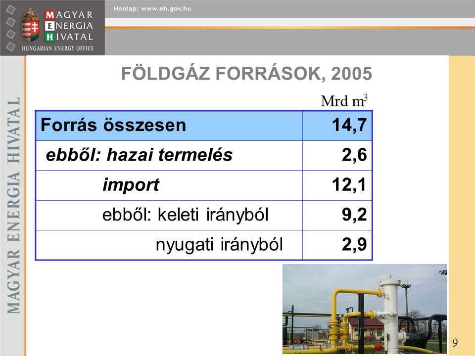 FÖLDGÁZ FORRÁSOK, 2005 Forrás összesen14,7 ebből: hazai termelés2,6 import12,1 ebből: keleti irányból9,2 nyugati irányból2,9 Mrd m 3 9