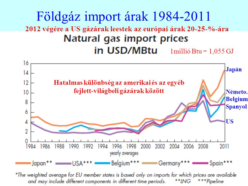 Földgáz import árak 1984-2011 Japán Németo.
