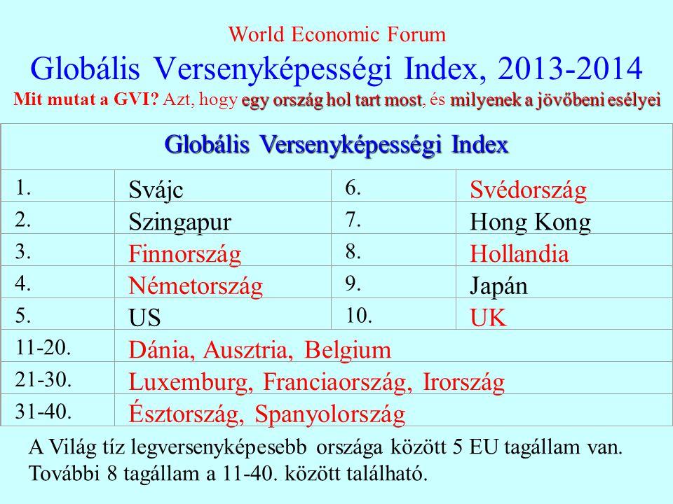egy ország hol tart mostmilyenek a jövőbeni esélyei World Economic Forum Globális Versenyképességi Index, 2013-2014 Mit mutat a GVI.