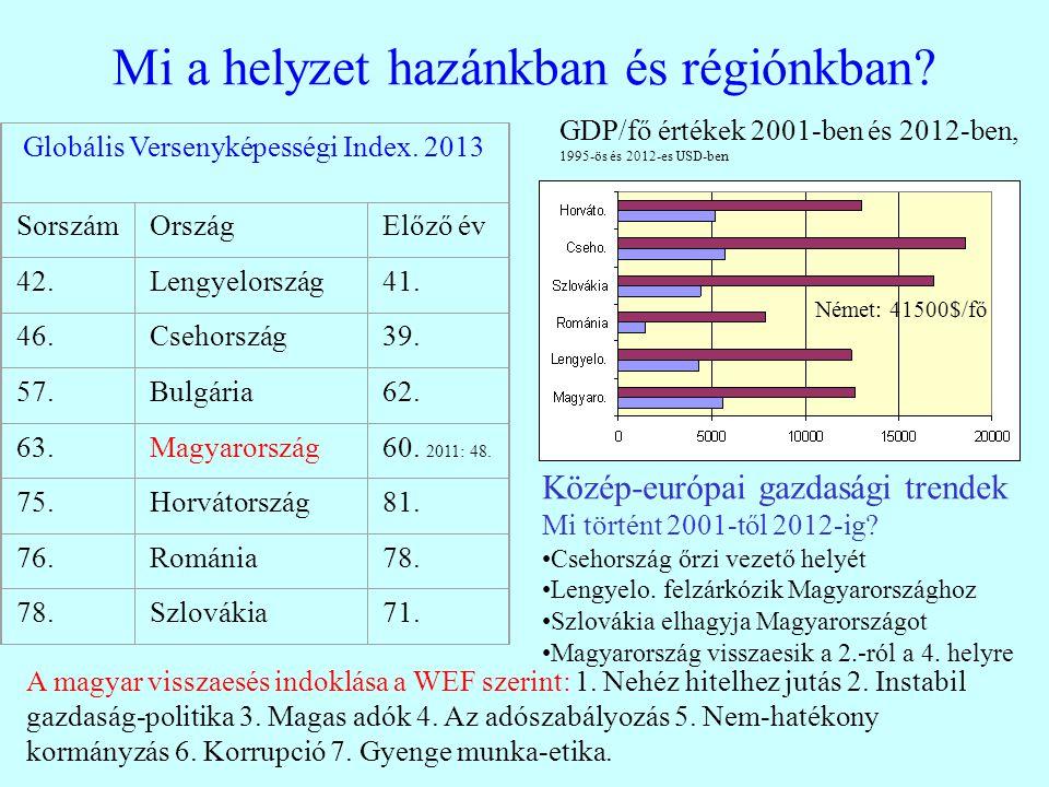 Mi a helyzet hazánkban és régiónkban? Globális Versenyképességi Index. 2013 SorszámOrszágElőző év 42.Lengyelország41. 46.Csehország39. 57.Bulgária62.