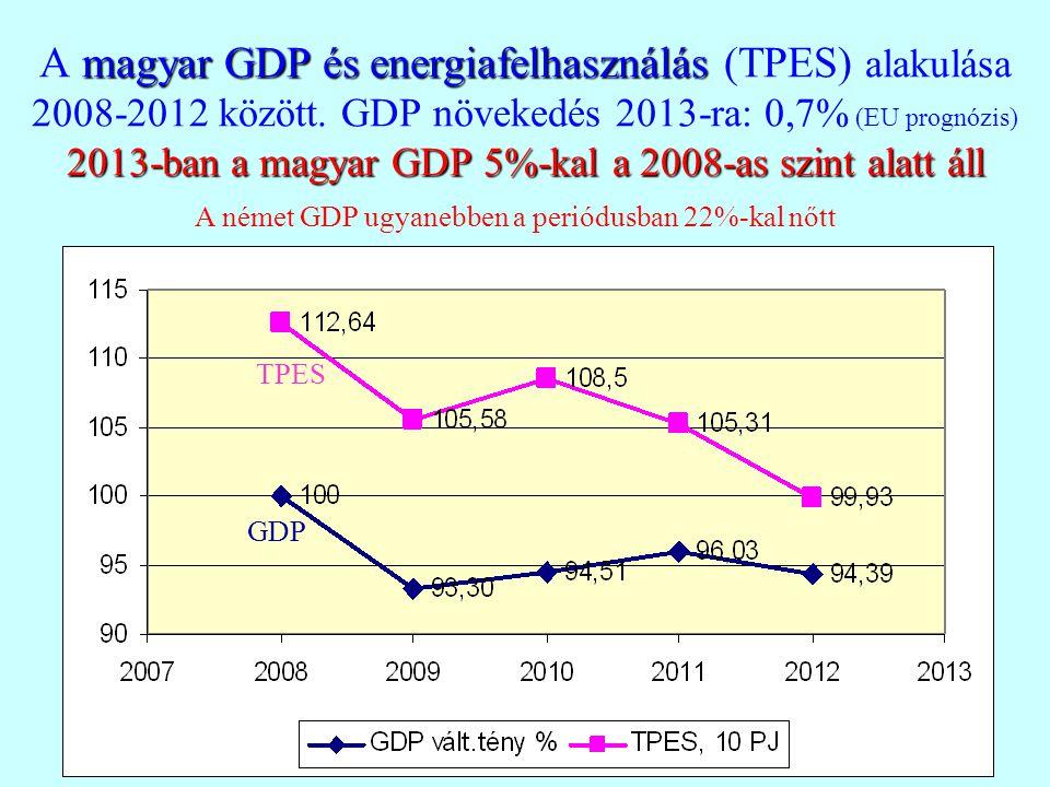 magyar GDP és energiafelhasználás 2013-ban a magyar GDP 5%-kal a 2008-as szint alatt áll A magyar GDP és energiafelhasználás (TPES) alakulása 2008-201