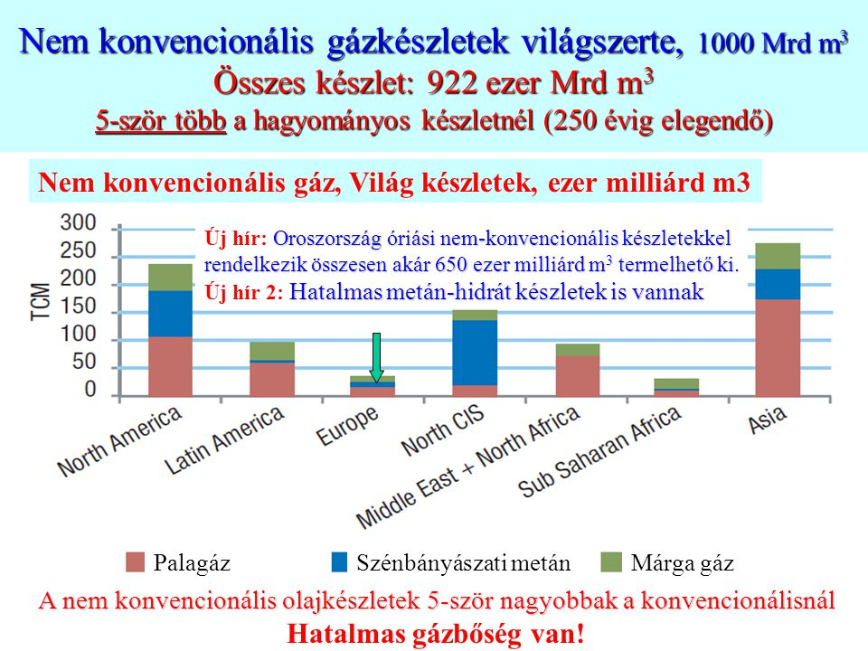 Nem konvencionális gázkészletek világszerte, 1000 Mrd m 3 Összes készlet: 922 ezer Mrd m 3 5-ször több a hagyományos készletnél (250 évig elegendő) PalagázSzénbányászati metánMárga gáz Nem konvencionális gáz, Világ készletek, ezer milliárd m3 A nem konvencionális olajkészletek 5-ször nagyobbak a konvencionálisnál Hatalmas gázbőség van.