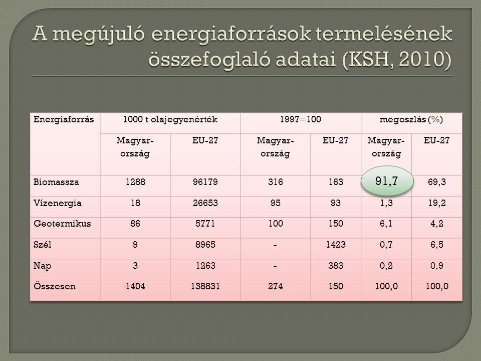 Magyarország szántóterülete: 4,5 millió ha Megtermelt élelem:15-20 millió f ő re Kedvez ő tlen term ő hely:0,8-1,2 millió ha Külpiaci energiafügg ő ség:70-75 % Magyarország számára az Energia vagy élelmiszer.