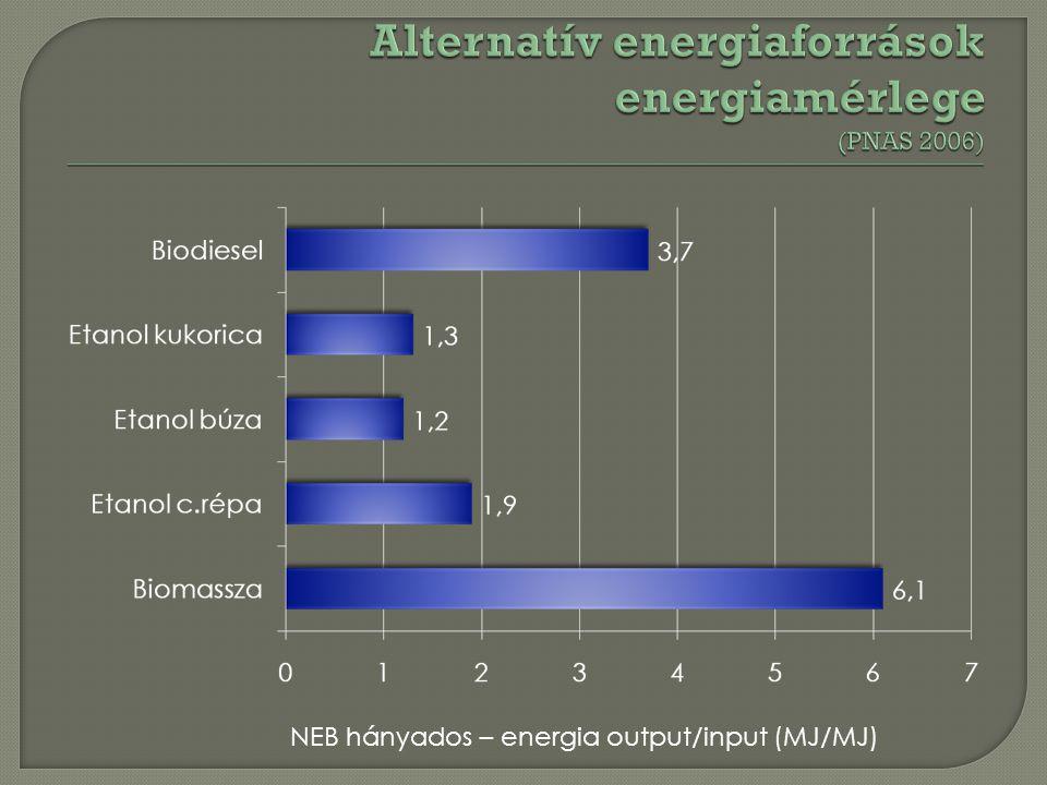 NEB hányados – energia output/input (MJ/MJ)