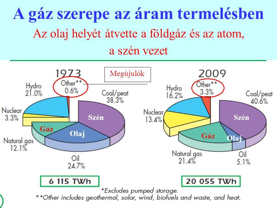 11 A gáz szerepe az áram termelésben Az olaj helyét átvette a földgáz és az atom, a szén vezet Gáz Szén Olaj Megújulók
