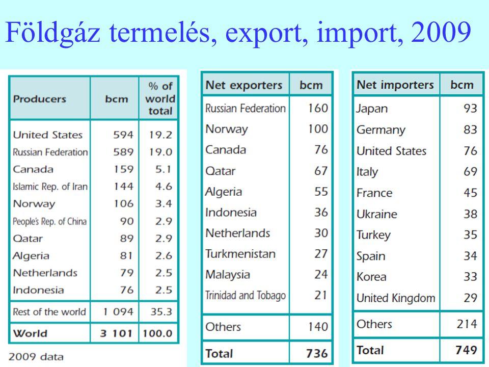 12 Földgáz termelés, export, import, 2009