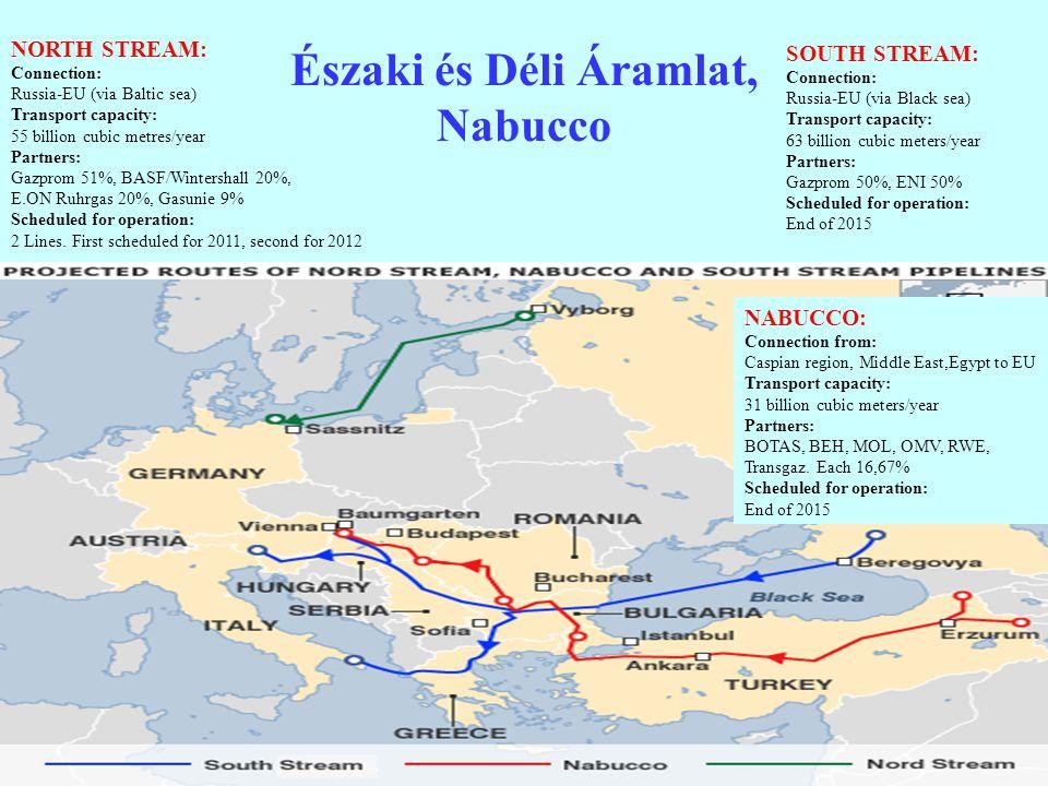 15 Északi és Déli Áramlat, Nabucco NORTH STREAM: Connection: Russia-EU (via Baltic sea) Transport capacity: 55 billion cubic metres/year Partners: Gaz
