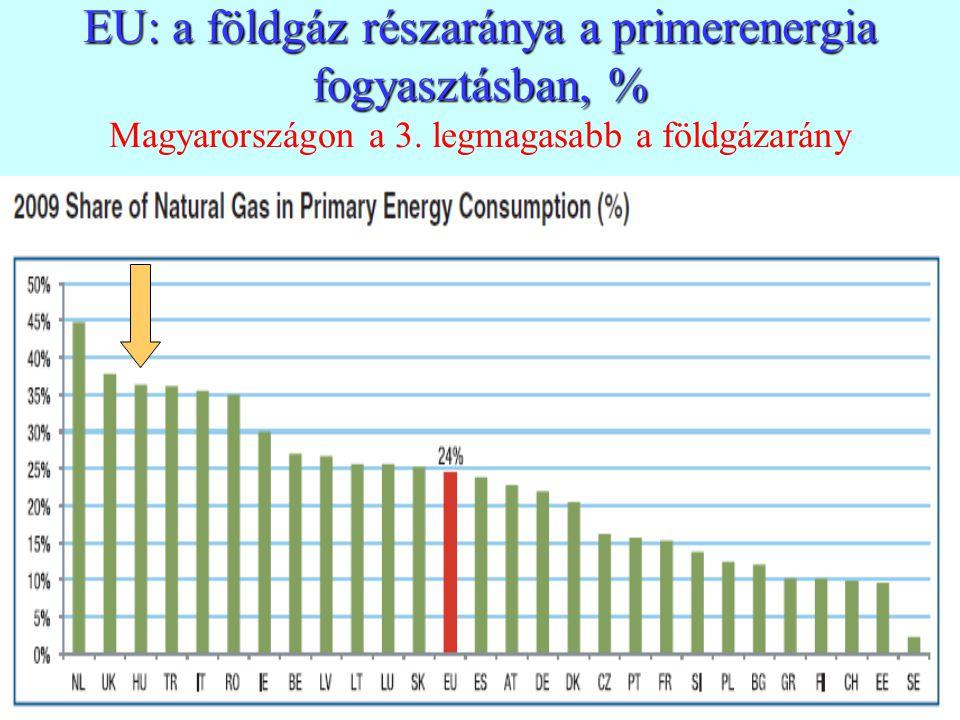 19 EU: a földgáz részaránya a primerenergia fogyasztásban, % EU: a földgáz részaránya a primerenergia fogyasztásban, % Magyarországon a 3. legmagasabb