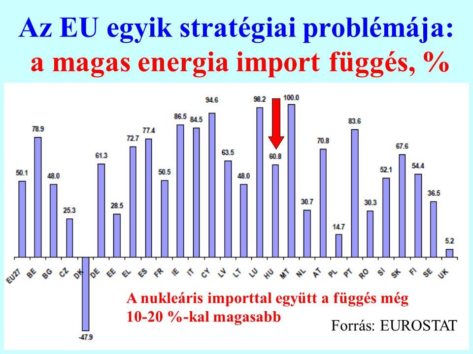 20 Az EU egyik stratégiai problémája: a magas energia import függés, % Forrás: EUROSTAT A nukleáris importtal együtt a függés még 10-20 %-kal magasabb
