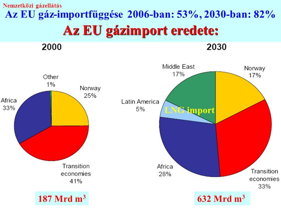 22 Az EU gázimport eredete: Az EU gáz-importfüggése 2006-ban: 53%, 2030-ban: 82% Az EU gázimport eredete: LNG import 187 Mrd m 3 632 Mrd m 3 Nemzetköz