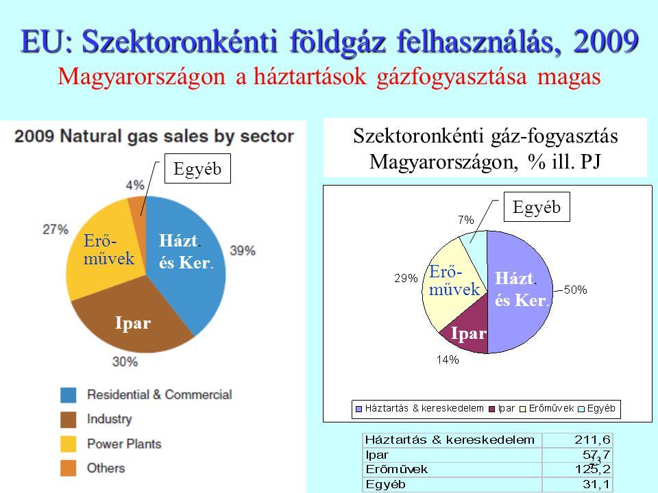 23 EU: Szektoronkénti földgáz felhasználás, 2009 EU: Szektoronkénti földgáz felhasználás, 2009 Magyarországon a háztartások gázfogyasztása magas Szekt