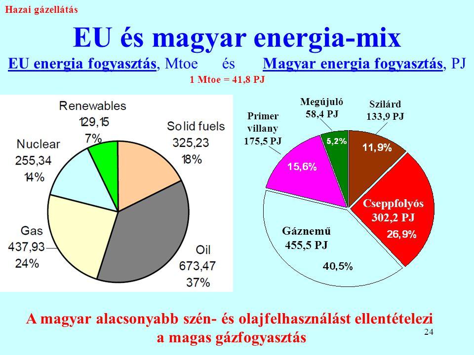 24 EU és magyar energia-mix EU energia fogyasztás, Mtoe és Magyar energia fogyasztás, PJ Primer villany 175,5 PJ Megújuló 58,4 PJ Szilárd 133,9 PJ Cse