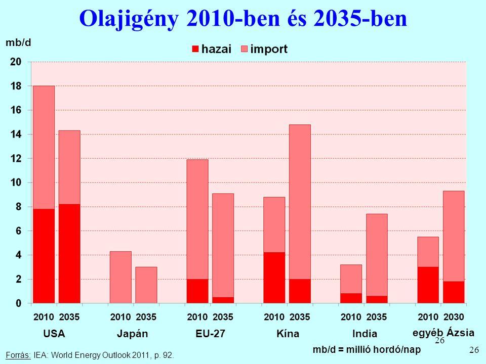 26 Olajigény 2010-ben és 2035-ben 26 Forrás: IEA: World Energy Outlook 2011, p. 92. mb/d USAJapánEU-27KínaIndia egyéb Ázsia mb/d = millió hordó/nap
