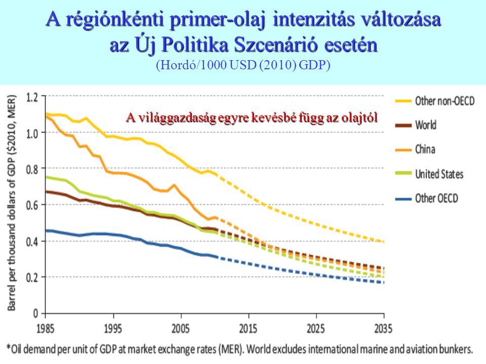 27 A régiónkénti primer-olaj intenzitás változása az Új Politika Szcenárió esetén A régiónkénti primer-olaj intenzitás változása az Új Politika Szcená
