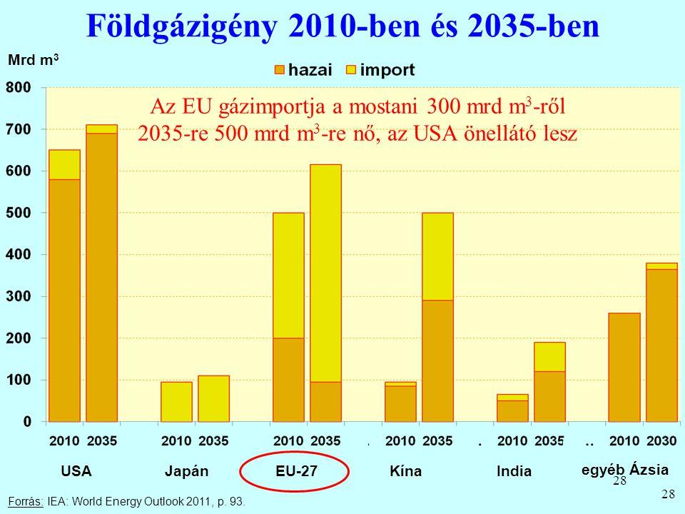 28 Földgázigény 2010-ben és 2035-ben 28 Forrás: IEA: World Energy Outlook 2011, p. 93. Mrd m 3 USAJapánEU-27KínaIndia egyéb Ázsia Az EU gázimportja a