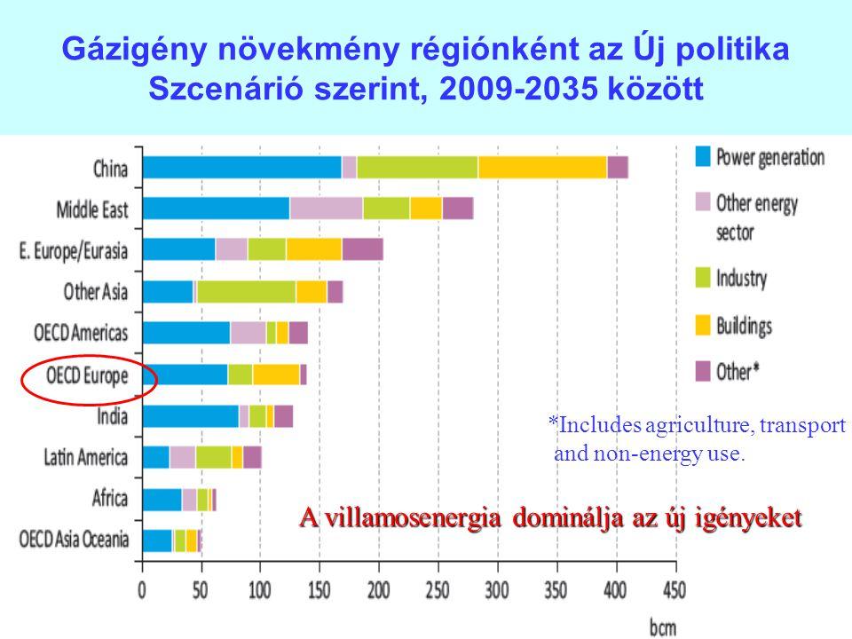 29 Gázigény növekmény régiónként az Új politika Szcenárió szerint, 2009-2035 között *Includes agriculture, transport and non-energy use. A villamosene