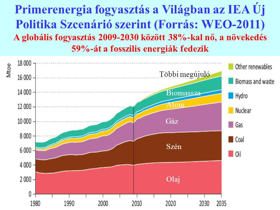 3 Primerenergia fogyasztás a Világban az IEA Új Politika Szcenárió szerint (Forrás: WEO-2011) A globális fogyasztás 2009-2030 között 38%-kal nő, a növ
