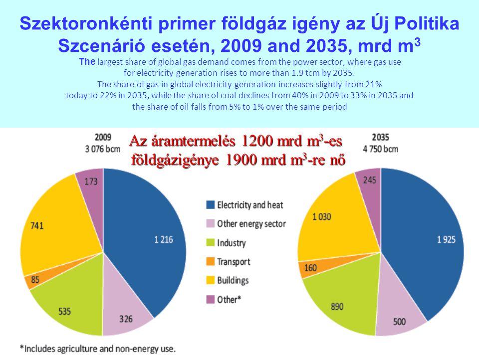 30 Szektoronkénti primer földgáz igény az Új Politika Szcenárió esetén, 2009 and 2035, mrd m 3 The largest share of global gas demand comes from the p