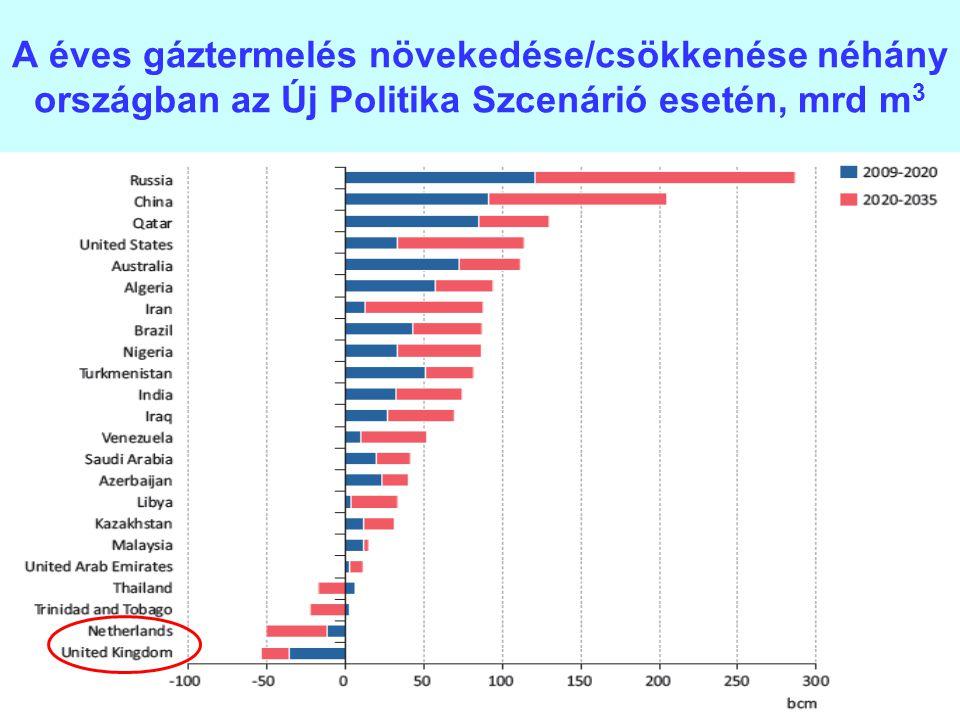 31 A éves gáztermelés növekedése/csökkenése néhány országban az Új Politika Szcenárió esetén, mrd m 3