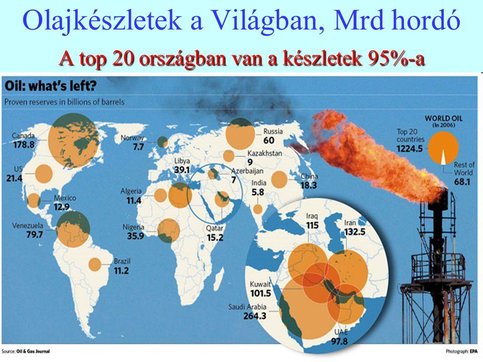 4 A top 20 országban van a készletek 95%-a Olajkészletek a Világban, Mrd hordó A top 20 országban van a készletek 95%-a