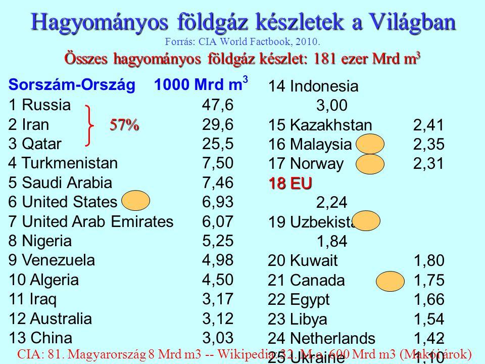 5 Hagyományos földgáz készletek a Világban Összes hagyományos földgáz készlet: 181 ezer Mrd m 3 Hagyományos földgáz készletek a Világban Forrás: CIA W