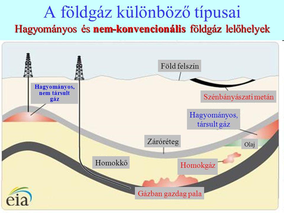 6 Hagyományos és nem-konvencionális földgáz lelőhelyek A földgáz különböző típusai Hagyományos és nem-konvencionális földgáz lelőhelyek Föld felszín S
