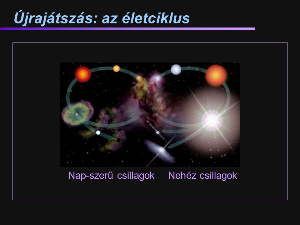 Újrajátszás: az életciklus Nap-szerű csillagokNehéz csillagok