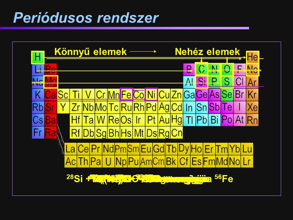 Periódusos rendszer 16 O + 16 O 32 S + energia 4 He + 16 O 20 Ne + energia Könnyű elemek Nehéz elemek 4 ( 1 H) 4 He + energia 3( 4 He) 12 C + energia