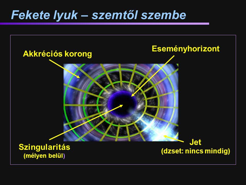 Fekete lyuk – szemtől szembe Jet (dzset: nincs mindig) Akkréciós korong Eseményhorizont Szingularitás (mélyen belül)