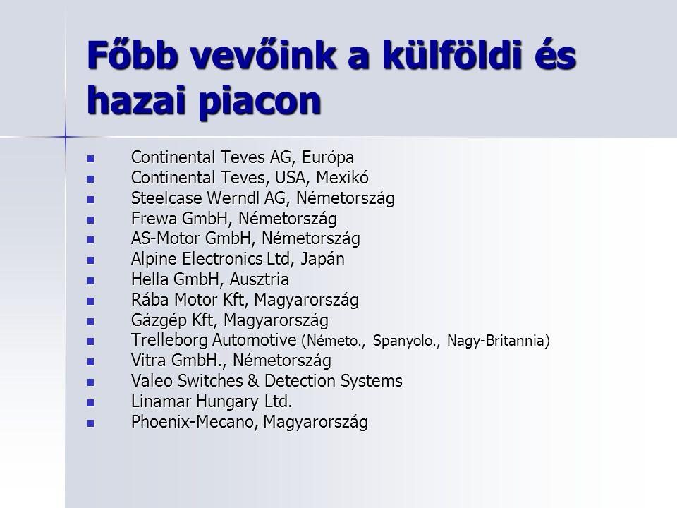 Főbb vevőink a külföldi és hazai piacon Continental Teves AG, Európa Continental Teves AG, Európa Continental Teves, USA, Mexikó Continental Teves, US