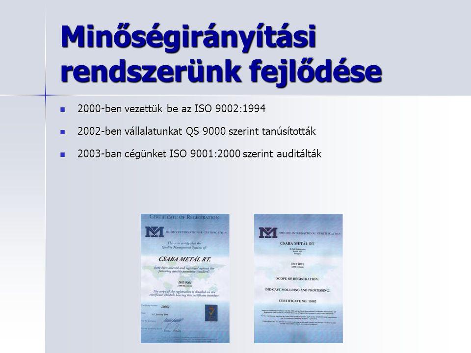 Minőségirányítási rendszerünk fejlődése 2000-ben vezettük be az ISO 9002:1994 2000-ben vezettük be az ISO 9002:1994 2002-ben vállalatunkat QS 9000 sze