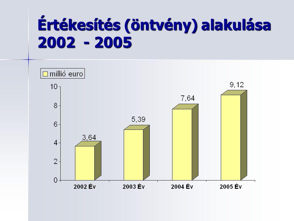 Értékesítés (öntvény) alakulása 2002 - 2005