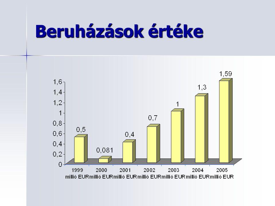 Főbb Vevőink 2005-ben