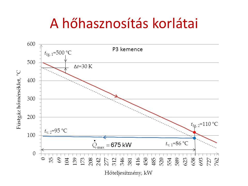 A hőhasznosítás korlátai P3 kemence t fg, 1 =500 °C t fg, 2 =110 °C t v, 2 =95 °C t v, 1 =86 °C