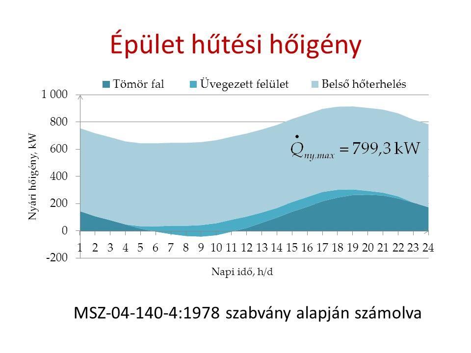 Épület hűtési hőigény MSZ-04-140-4:1978 szabvány alapján számolva