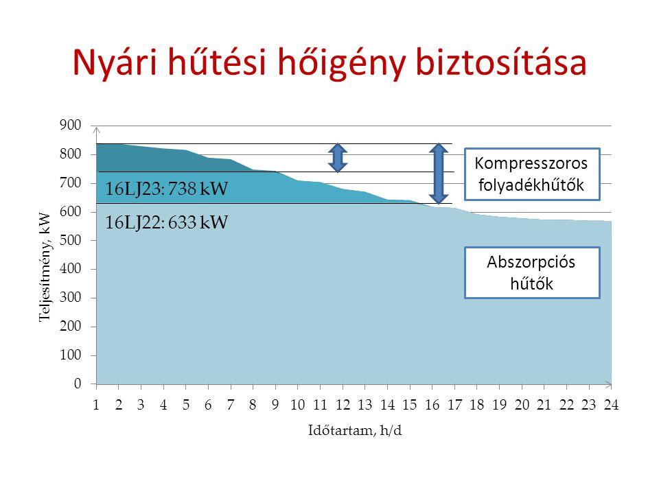Nyári hűtési hőigény biztosítása 16LJ23: 738 kW 16LJ22: 633 kW Kompresszoros folyadékhűtők Abszorpciós hűtők