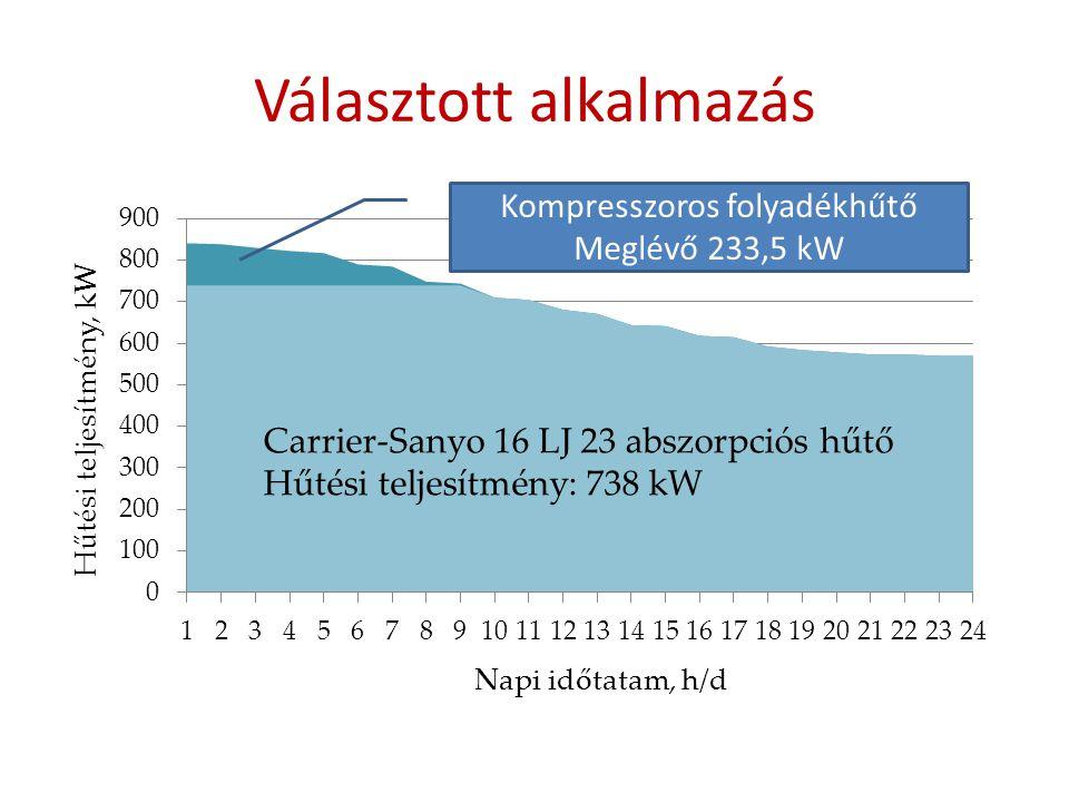 Választott alkalmazás Kompresszoros folyadékhűtő Meglévő 233,5 kW