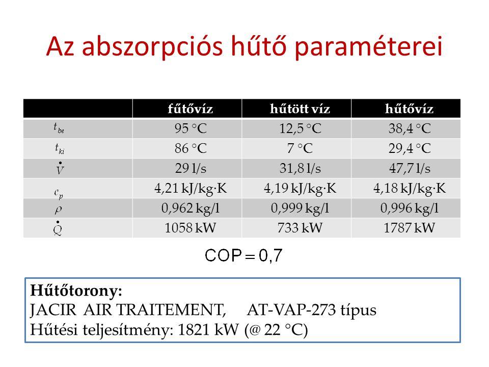 Az abszorpciós hűtő paraméterei fűtővízhűtött vízhűtővíz 95 °C12,5 °C38,4 °C 86 °C7 °C29,4 °C 29 l/s31,8 l/s47,7 l/s 4,21 kJ/kg·K4,19 kJ/kg·K4,18 kJ/k