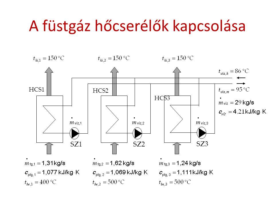 A füstgáz hőcserélők kapcsolása SZ1 SZ2 SZ3 HCS2 HCS3 HCS1